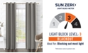 Sun Zero Preston Grommet Top Blackout Curtain Collection