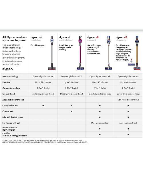 Сравнение моделей беспроводных пылесосов dyson dyson boss singapore